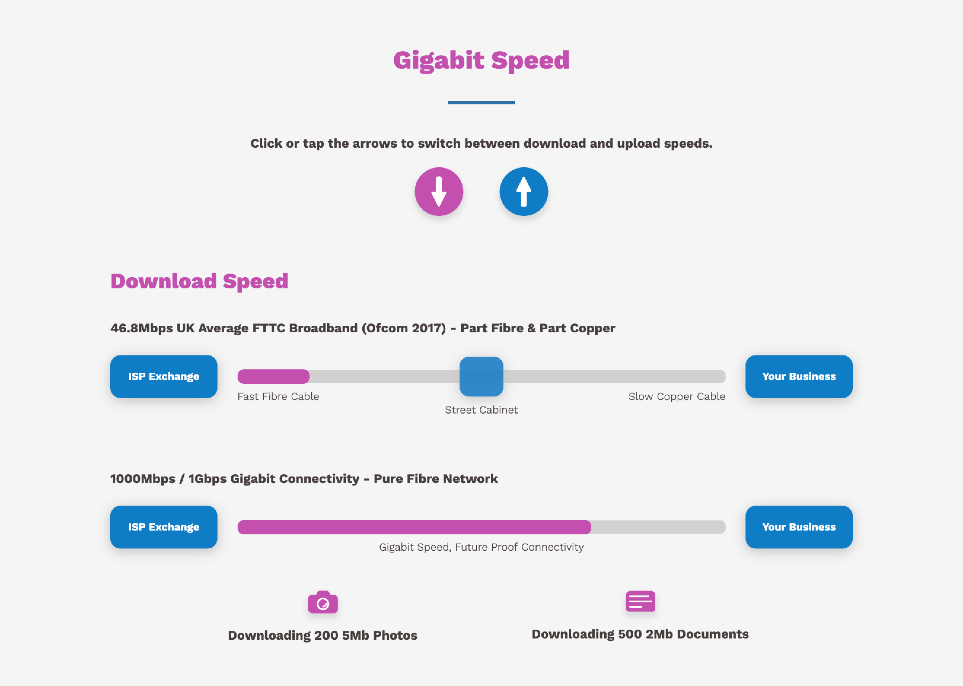 Triangle Networks Website Speed Comparison Section